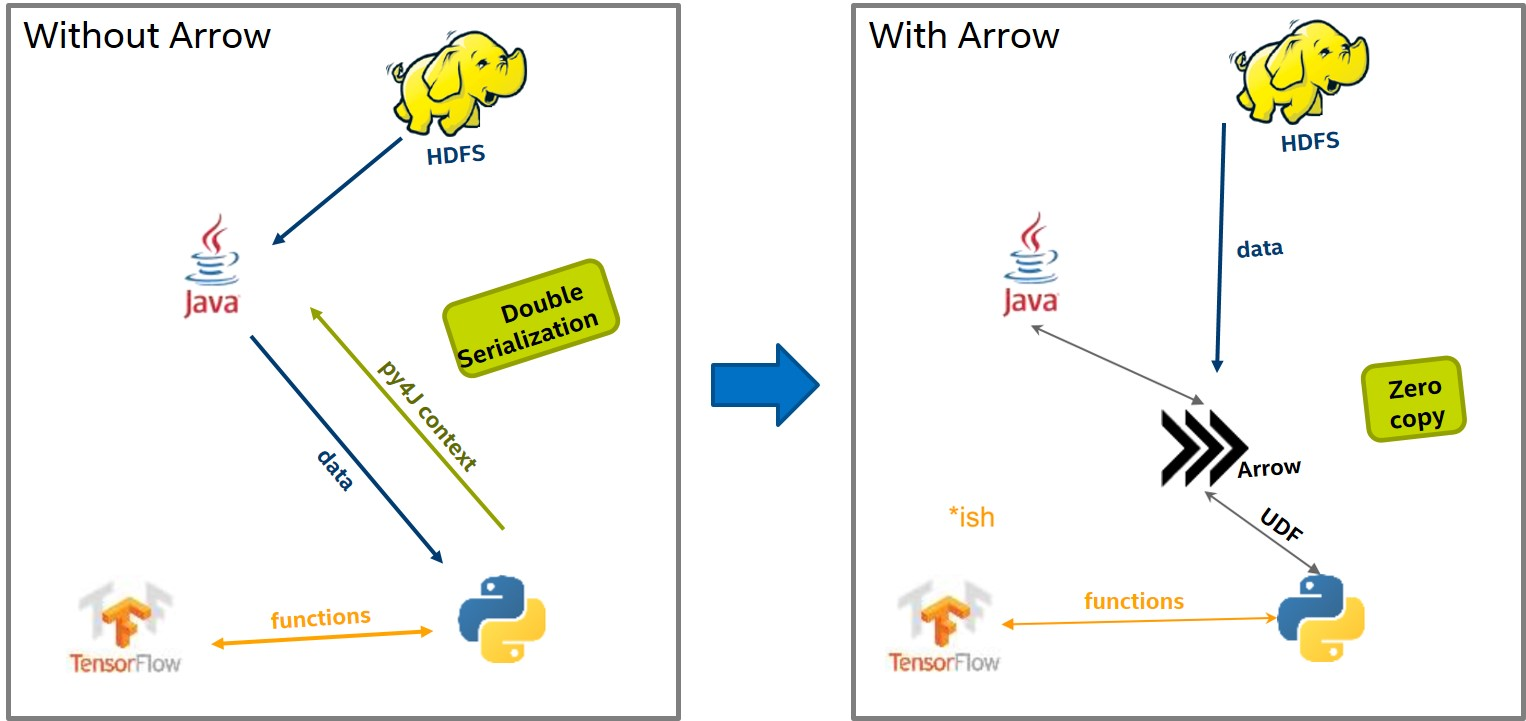 Optimize Spark (pyspark) with Apache Arrow - Chendi Xue's blog