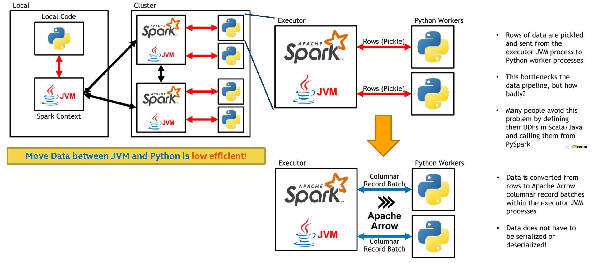 Optimize Spark (pyspark) with Apache Arrow - Chendi Xue's blog